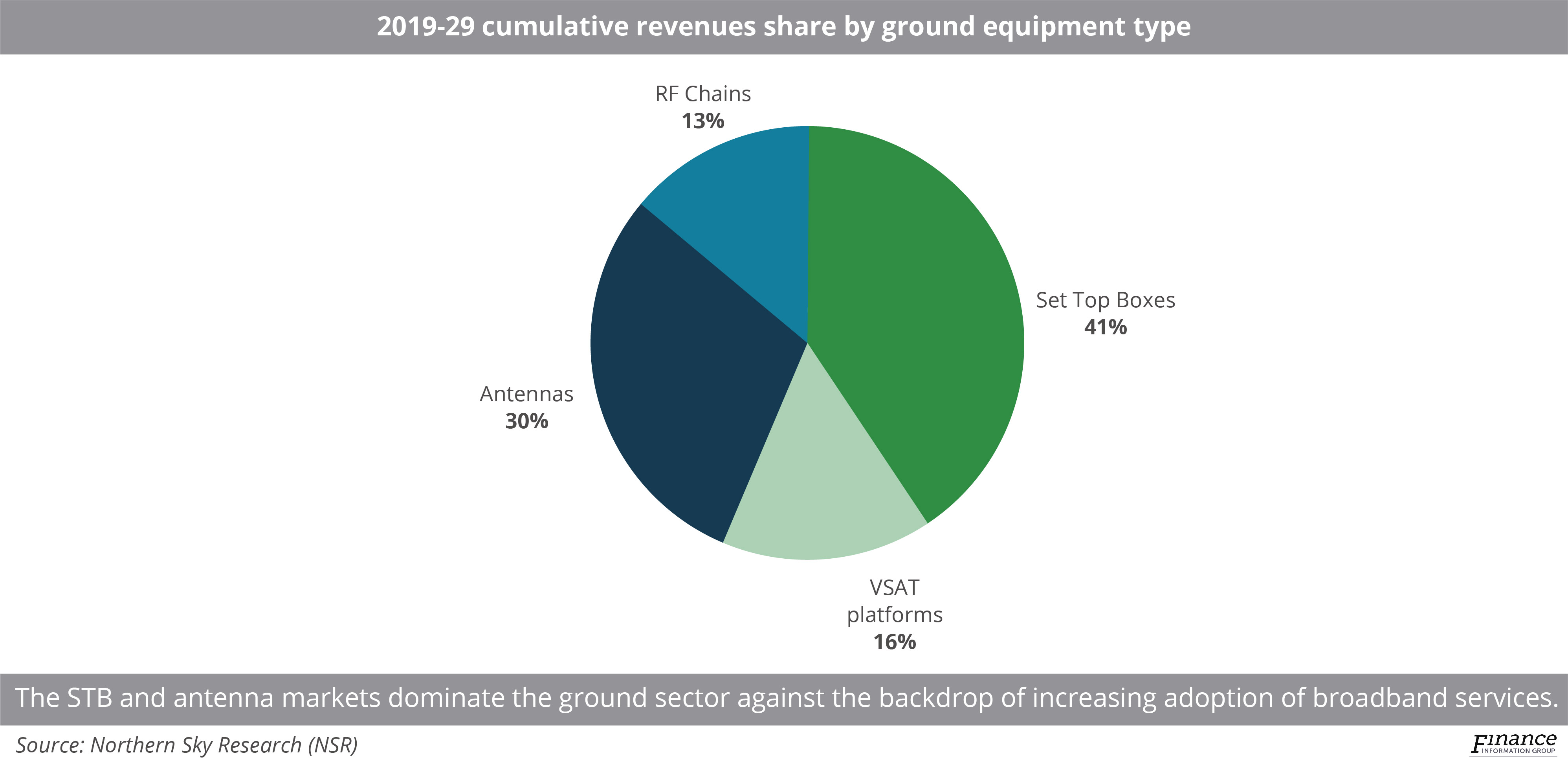 Cost and production focus governs flat-panel antenna sector as LEO connectivity hearkens